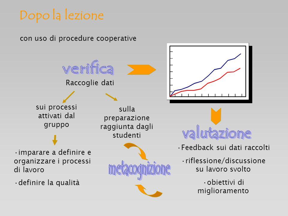 Raccoglie dati sulla preparazione raggiunta dagli studenti sui processi attivati dal gruppo con uso di procedure cooperative imparare a definire e org