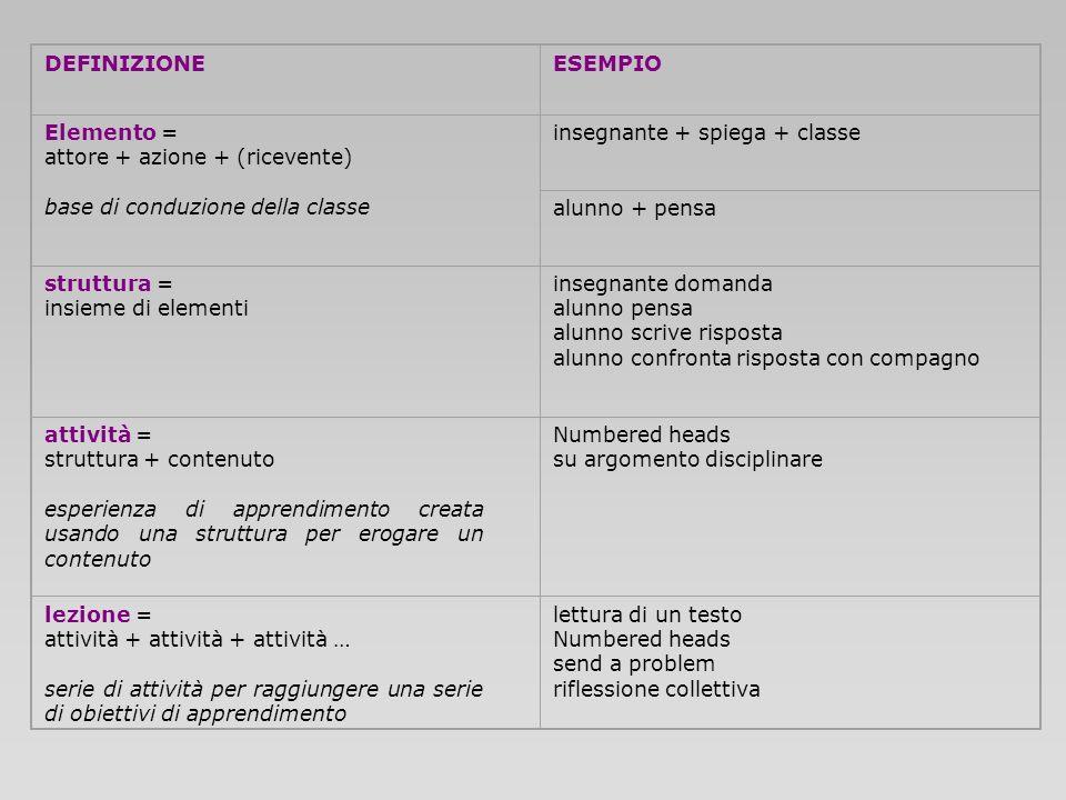 DEFINIZIONEESEMPIO Elemento = attore + azione + (ricevente) base di conduzione della classe insegnante + spiega + classe alunno + pensa struttura = in