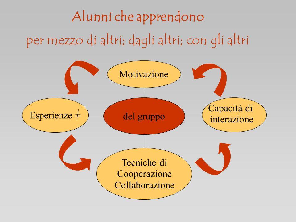 del gruppo Tecniche di Cooperazione Collaborazione Capacità di interazione Motivazione Alunni che apprendono per mezzo di altri; dagli altri; con gli