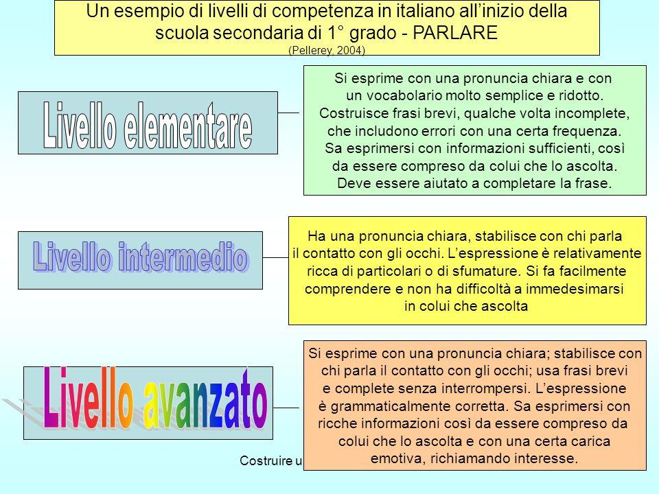 Costruire un Curricolo di scuola14 Un esempio di livelli di competenza in italiano allinizio della scuola secondaria di 1° grado - PARLARE (Pellerey, 2004) Si esprime con una pronuncia chiara; stabilisce con chi parla il contatto con gli occhi; usa frasi brevi e complete senza interrompersi.