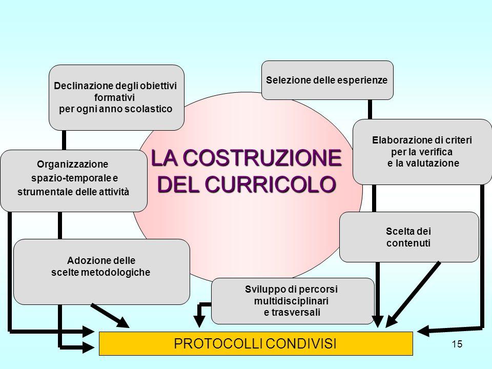 Costruire un Curricolo di scuola15 LA COSTRUZIONE DEL CURRICOLO Adozione delle scelte metodologiche Organizzazione spazio-temporale e strumentale dell