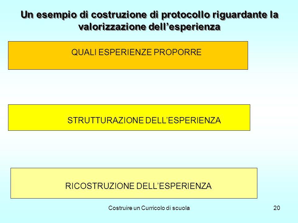 Costruire un Curricolo di scuola20 Un esempio di costruzione di protocollo riguardante la valorizzazione dellesperienza QUALI ESPERIENZE PROPORRE STRUTTURAZIONE DELLESPERIENZA RICOSTRUZIONE DELLESPERIENZA