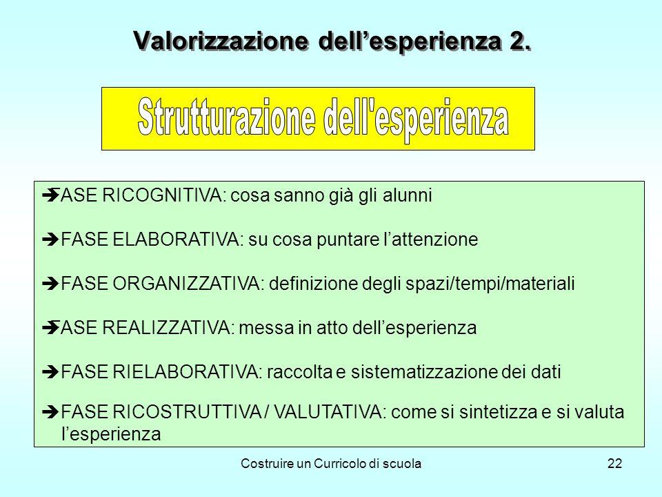 Costruire un Curricolo di scuola22 FASE RICOGNITIVA: cosa sanno già gli alunni FASE ELABORATIVA: su cosa puntare lattenzione FASE ORGANIZZATIVA: definizione degli spazi/tempi/materiali FASE REALIZZATIVA: messa in atto dellesperienza FASE RIELABORATIVA: raccolta e sistematizzazione dei dati FASE RICOSTRUTTIVA / VALUTATIVA: come si sintetizza e si valuta lesperienza Valorizzazione dellesperienza 2.
