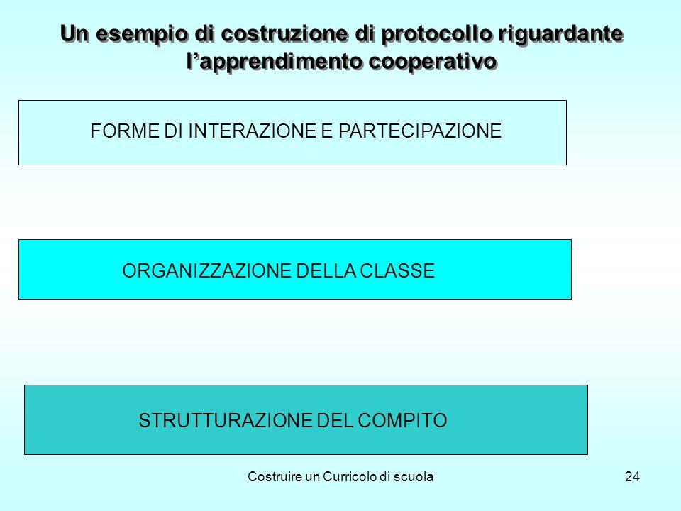 Costruire un Curricolo di scuola24 Un esempio di costruzione di protocollo riguardante lapprendimento cooperativo FORME DI INTERAZIONE E PARTECIPAZIONE ORGANIZZAZIONE DELLA CLASSE STRUTTURAZIONE DEL COMPITO