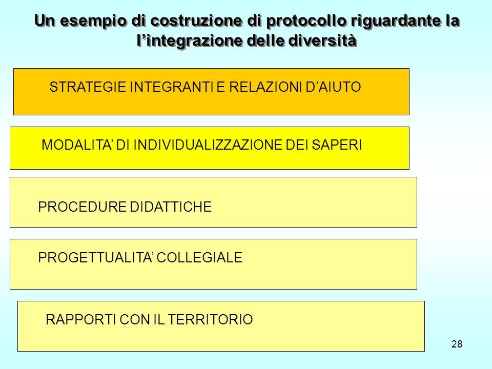 Costruire un Curricolo di scuola28 Un esempio di costruzione di protocollo riguardante la lintegrazione delle diversità STRATEGIE INTEGRANTI E RELAZIONI DAIUTO MODALITA DI INDIVIDUALIZZAZIONE DEI SAPERI PROCEDURE DIDATTICHE PROGETTUALITA COLLEGIALE RAPPORTI CON IL TERRITORIO