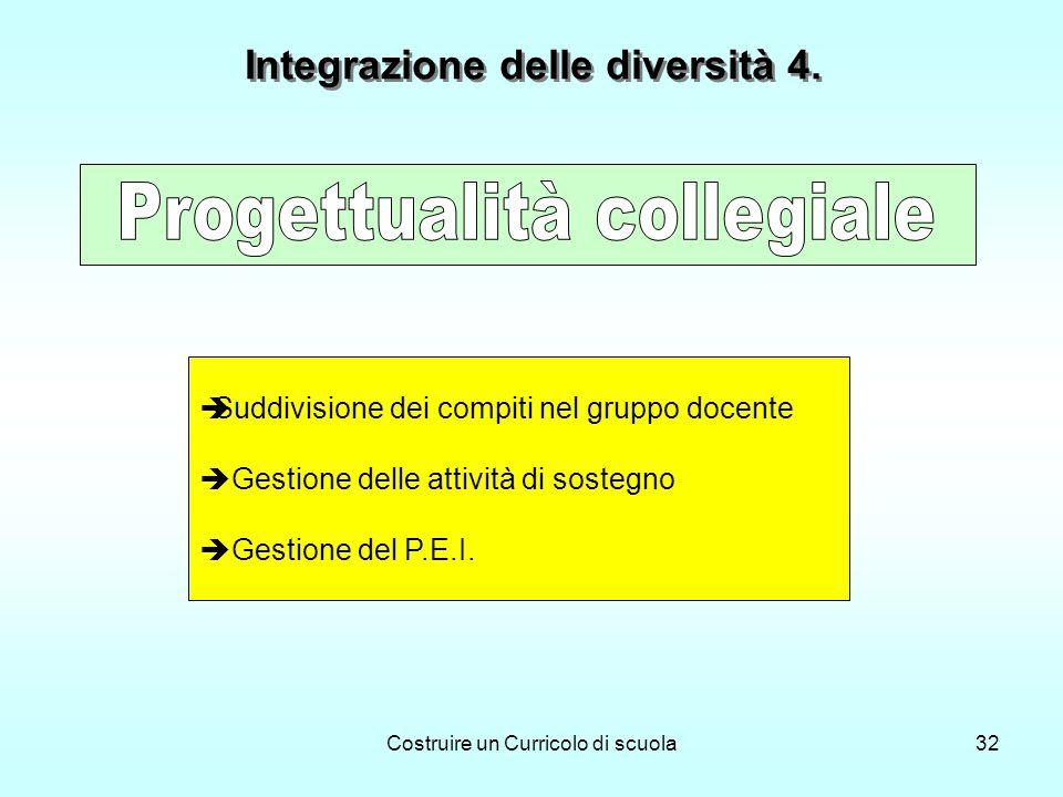 Costruire un Curricolo di scuola32 Suddivisione dei compiti nel gruppo docente Gestione delle attività di sostegno Gestione del P.E.I. Integrazione de