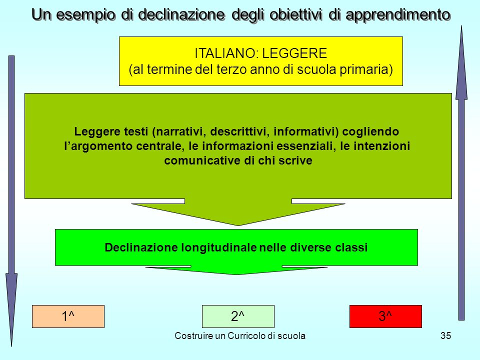 Costruire un Curricolo di scuola35 Leggere testi (narrativi, descrittivi, informativi) cogliendo largomento centrale, le informazioni essenziali, le i