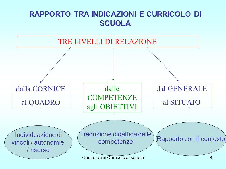 Costruire un Curricolo di scuola4 RAPPORTO TRA INDICAZIONI E CURRICOLO DI SCUOLA TRE LIVELLI DI RELAZIONE dalla CORNICE al QUADRO dalle COMPETENZE agl