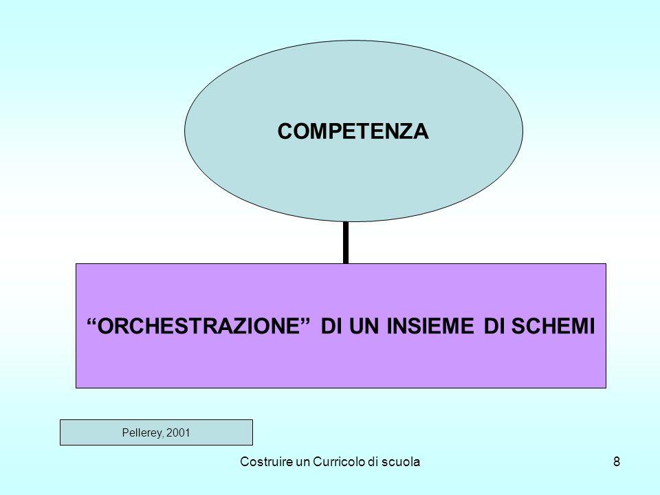 Costruire un Curricolo di scuola8 COMPETENZA ORCHESTRAZIONE DI UN INSIEME DI SCHEMI Pellerey, 2001