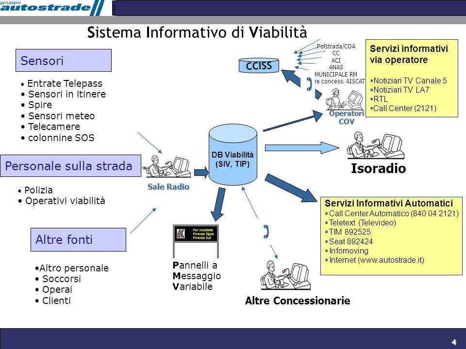 4 DB Viabilità (SIV, TIP) Sensori Sale Radio Servizi informativi via operatore Notiziari TV Canale 5 Notiziari TV LA7 RTL Call Center (2121) Operatori