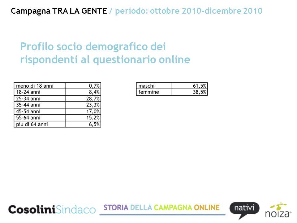 Campagna TRA LA GENTE / periodo: ottobre 2010-dicembre 2010 Profilo socio demografico dei rispondenti al questionario online