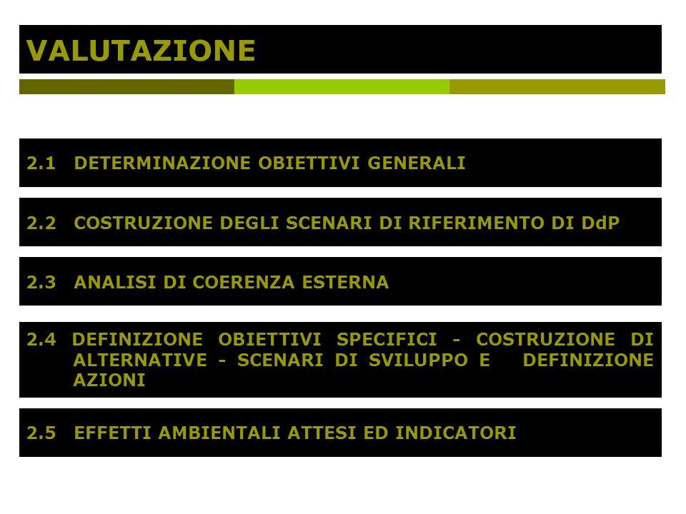 VALUTAZIONE 2.1 DETERMINAZIONE OBIETTIVI GENERALI 2.2 COSTRUZIONE DEGLI SCENARI DI RIFERIMENTO DI DdP 2.3 ANALISI DI COERENZA ESTERNA 2.4 DEFINIZIONE