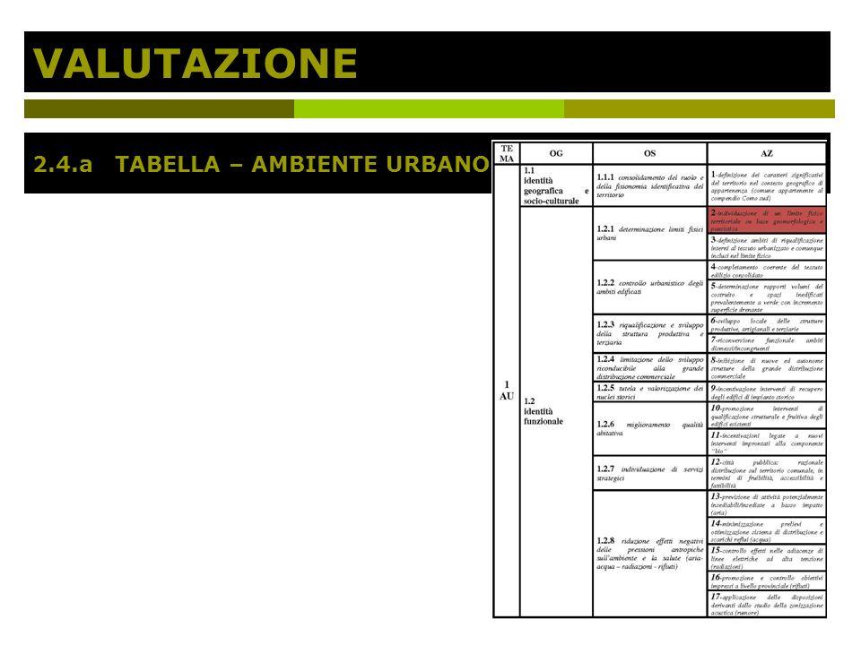 VALUTAZIONE 2.4.a TABELLA – AMBIENTE URBANO