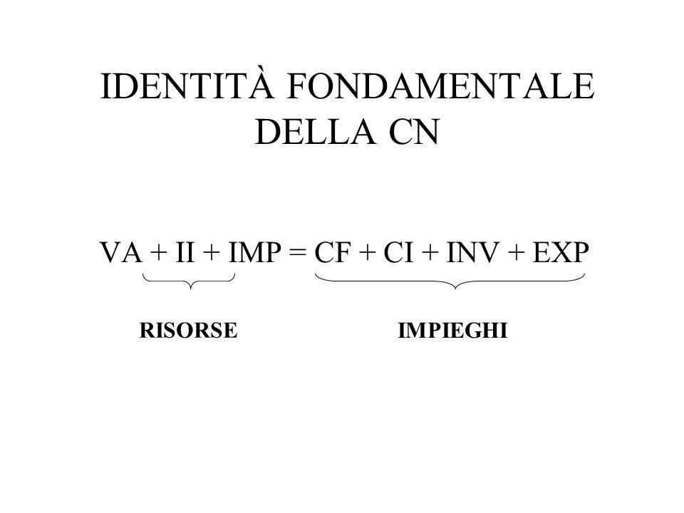 IDENTITÀ FONDAMENTALE DELLA CN VA + II + IMP = CF + CI + INV + EXP RISORSE IMPIEGHI
