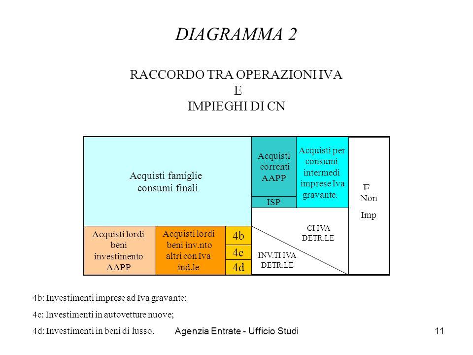 Agenzia Entrate - Ufficio Studi11 DIAGRAMMA 2 RACCORDO TRA OPERAZIONI IVA E IMPIEGHI DI CN CF INV CI EXPEXP Acquisti famiglie consumi finali Acquisti
