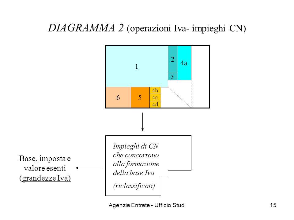 Agenzia Entrate - Ufficio Studi15 DIAGRAMMA 2 (operazioni Iva- impieghi CN) 1 65 4a 4b 4c 4d 2 3 Base, imposta e valore esenti (grandezze Iva) Impiegh