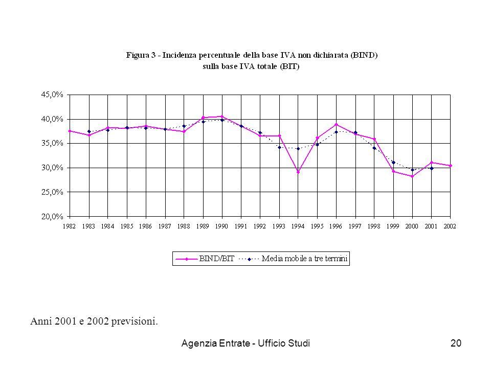 Agenzia Entrate - Ufficio Studi20 Anni 2001 e 2002 previsioni.