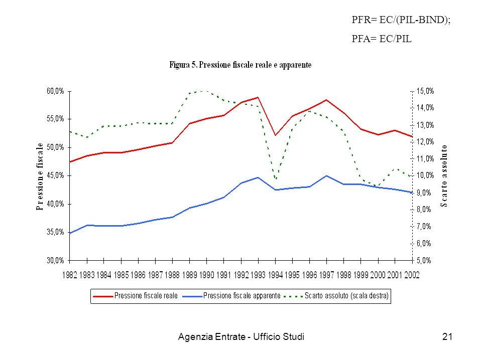 Agenzia Entrate - Ufficio Studi21 PFR= EC/(PIL-BIND); PFA= EC/PIL