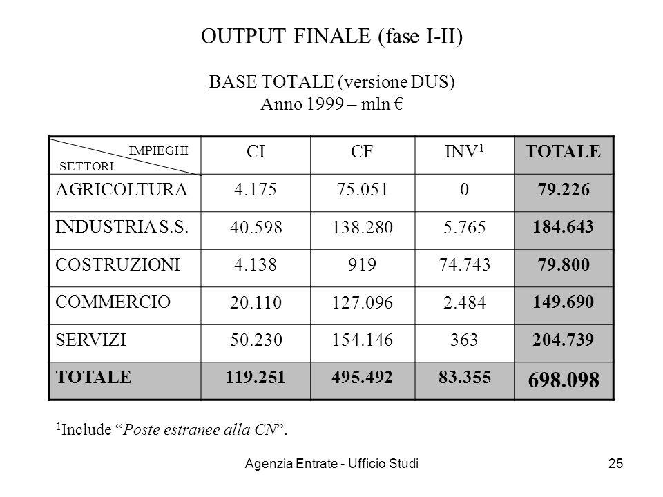 Agenzia Entrate - Ufficio Studi25 OUTPUT FINALE (fase I-II) BASE TOTALE (versione DUS) Anno 1999 – mln CICFINV 1 TOTALE AGRICOLTURA 4.17575.0510 79.22