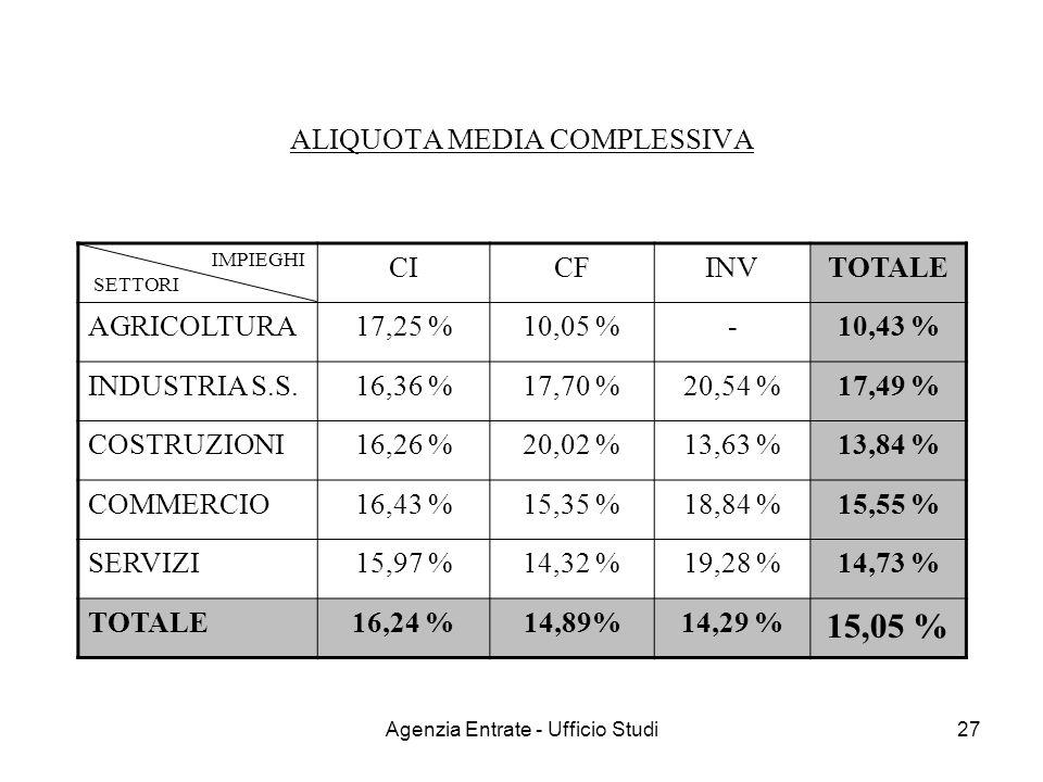 Agenzia Entrate - Ufficio Studi27 ALIQUOTA MEDIA COMPLESSIVA CICFINVTOTALE AGRICOLTURA 17,25 %10,05 %- 10,43 % INDUSTRIA S.S. 16,36 %17,70 %20,54 % 17
