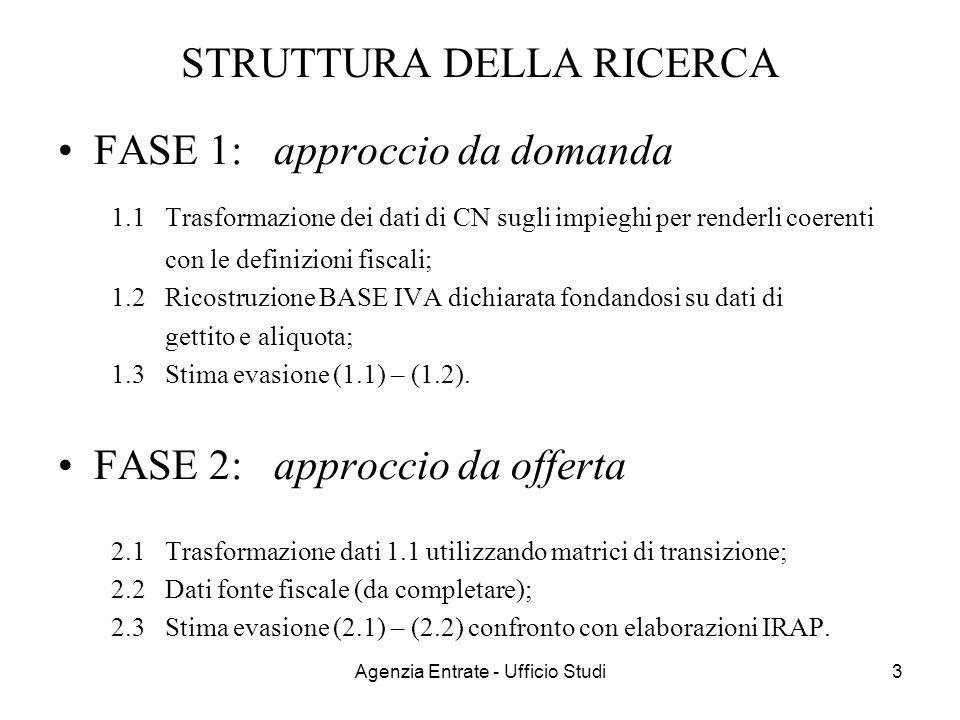 Agenzia Entrate - Ufficio Studi3 STRUTTURA DELLA RICERCA FASE 1: approccio da domanda 1.1 Trasformazione dei dati di CN sugli impieghi per renderli co