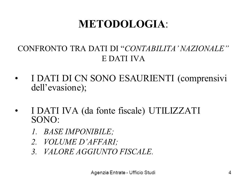 Agenzia Entrate - Ufficio Studi25 OUTPUT FINALE (fase I-II) BASE TOTALE (versione DUS) Anno 1999 – mln CICFINV 1 TOTALE AGRICOLTURA 4.17575.0510 79.226 INDUSTRIA S.S.