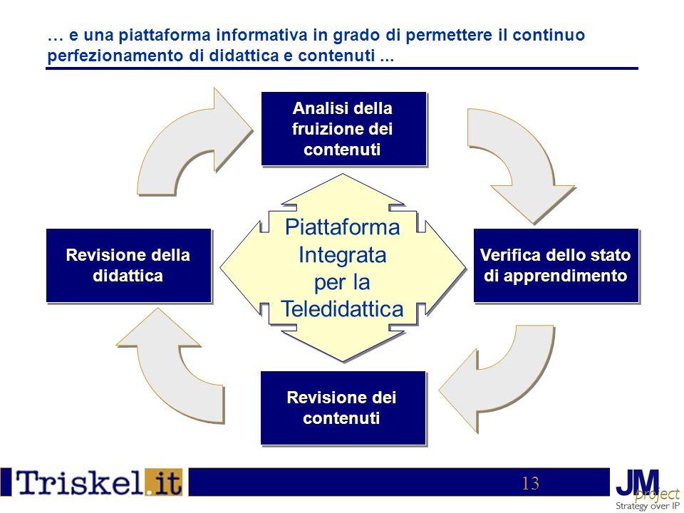 13 … e una piattaforma informativa in grado di permettere il continuo perfezionamento di didattica e contenuti...