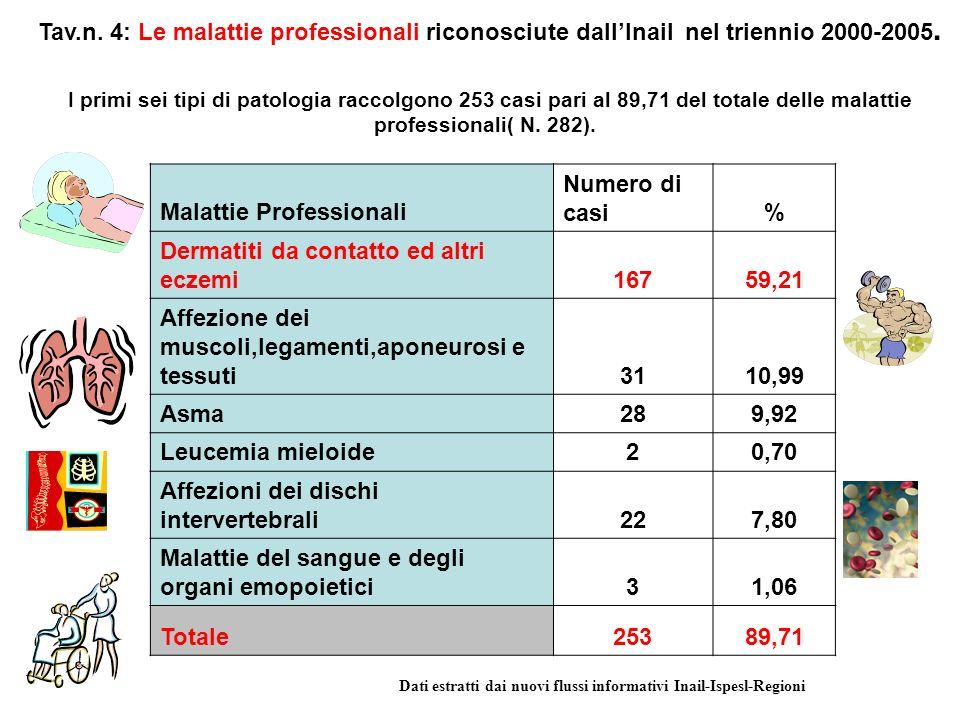 Tav.n. 4: Le malattie professionali riconosciute dallInail nel triennio 2000-2005.