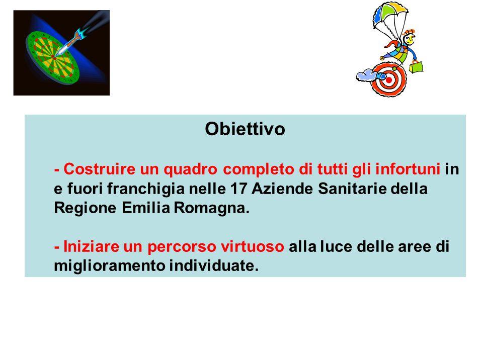 Obiettivo - Costruire un quadro completo di tutti gli infortuni in e fuori franchigia nelle 17 Aziende Sanitarie della Regione Emilia Romagna.