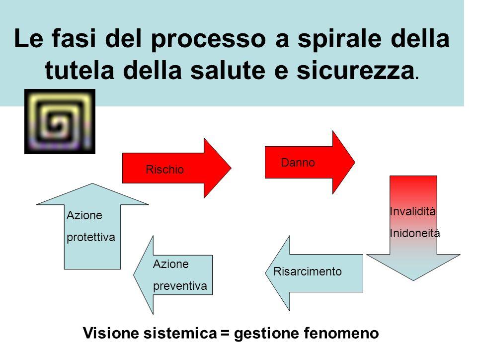 Le fasi del processo a spirale della tutela della salute e sicurezza.