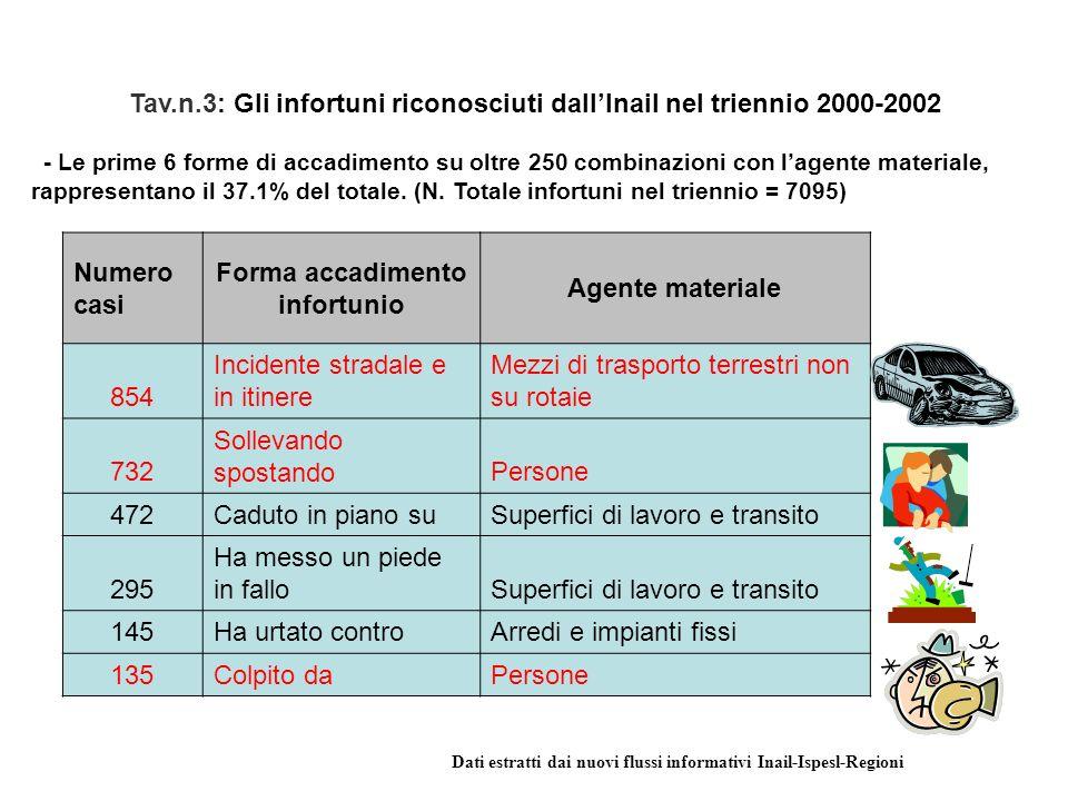 Tav.n.3: Gli infortuni riconosciuti dallInail nel triennio 2000-2002 - Le prime 6 forme di accadimento su oltre 250 combinazioni con lagente materiale, rappresentano il 37.1% del totale.