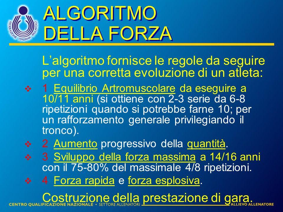 ALGORITMO DELLA FORZA Lalgoritmo fornisce le regole da seguire per una corretta evoluzione di un atleta: 1Equilibrio Artromuscolare da eseguire a 10/1