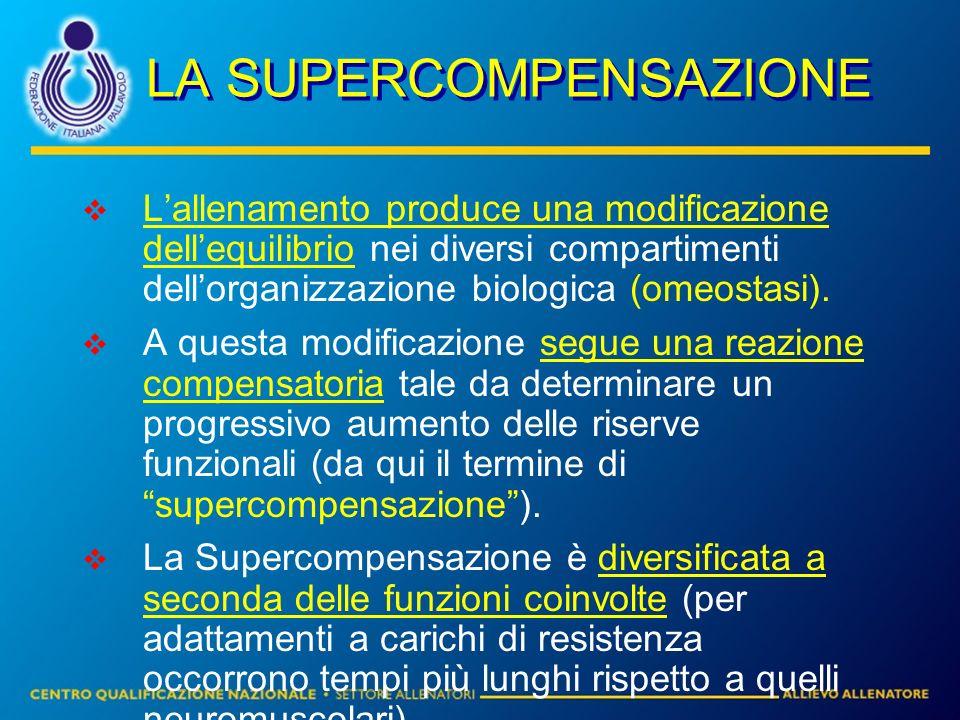 LA SUPERCOMPENSAZIONE Lallenamento produce una modificazione dellequilibrio nei diversi compartimenti dellorganizzazione biologica (omeostasi). A ques