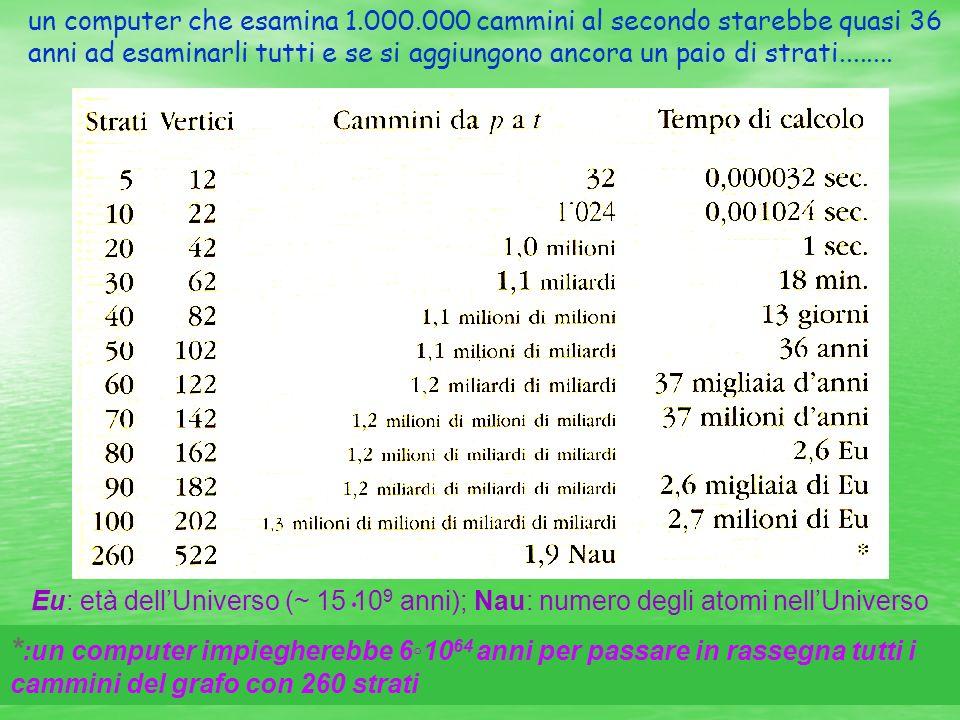 un computer che esamina 1.000.000 cammini al secondo starebbe quasi 36 anni ad esaminarli tutti e se si aggiungono ancora un paio di strati........