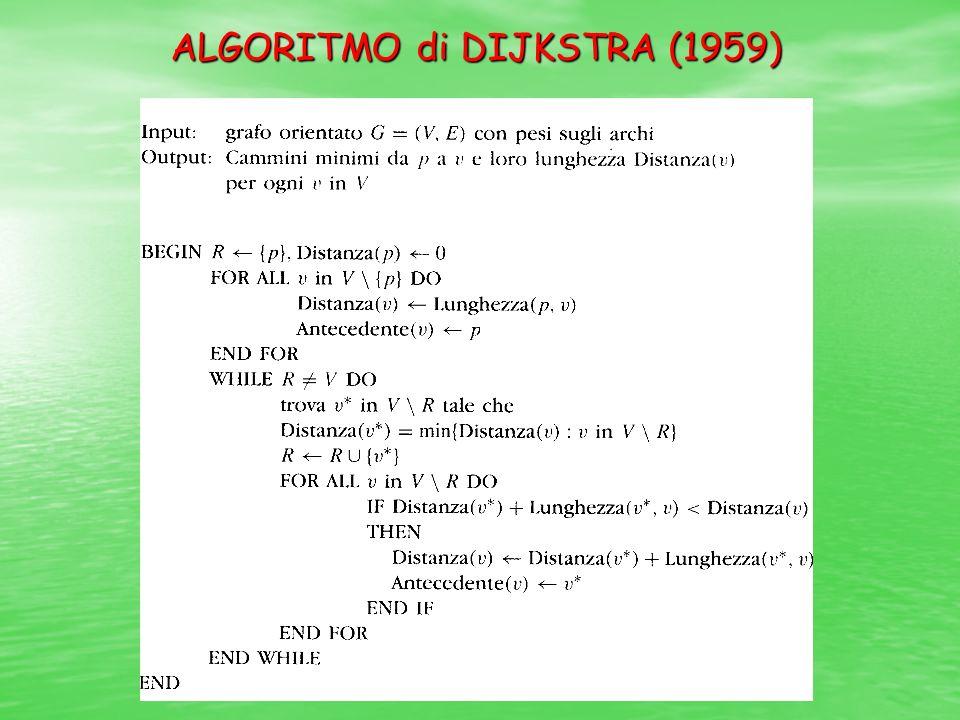 ALGORITMO di DIJKSTRA (1959)