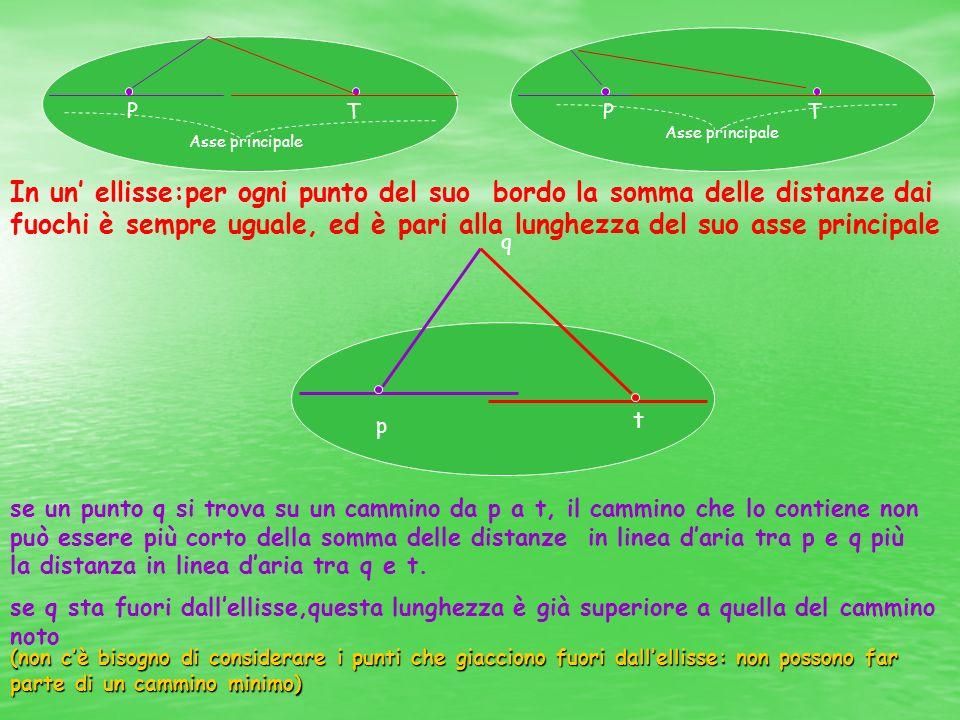 P T Asse principale PT In un ellisse:per ogni punto del suo bordo la somma delle distanze dai fuochi è sempre uguale, ed è pari alla lunghezza del suo asse principale se un punto q si trova su un cammino da p a t, il cammino che lo contiene non può essere più corto della somma delle distanze in linea daria tra p e q più la distanza in linea daria tra q e t.