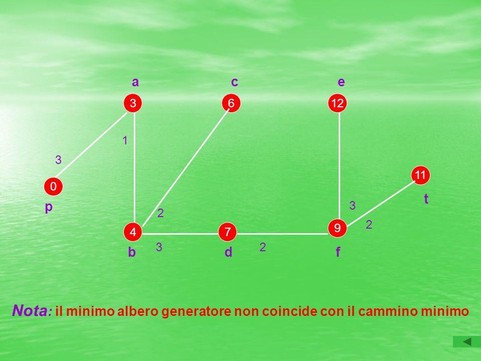 Nota : il minimo albero generatore non coincide con il cammino minimo p t 0 3612 9 11 74 a c e b d f 3 1 2 32 2 3