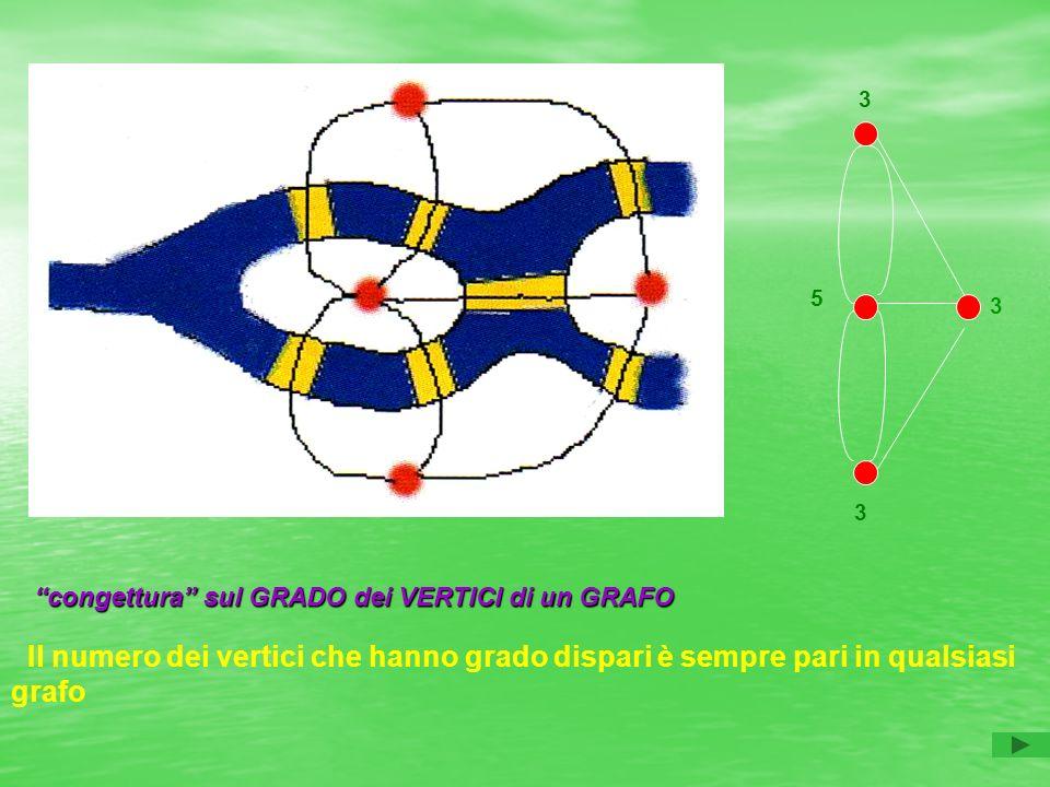 3 3 5 3 Il numero dei vertici che hanno grado dispari è sempre pari in qualsiasi grafo congetturasul GRADO dei VERTICI di un GRAFO congettura sul GRADO dei VERTICI di un GRAFO