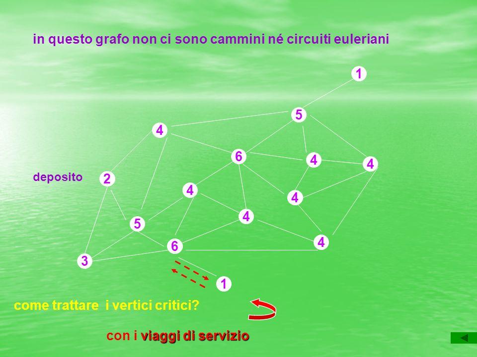 2 4 5 4 4 6 4 6 4 4 4 5 3 1 1 in questo grafo non ci sono cammini né circuiti euleriani come trattare i vertici critici.
