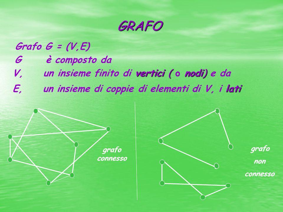 GRAFO vertici ( nodi) V, un insieme finito di vertici ( o nodi) e da Grafo G = (V,E) G è composto da lati E, un insieme di coppie di elementi di V, i lati grafo connesso grafo non connesso