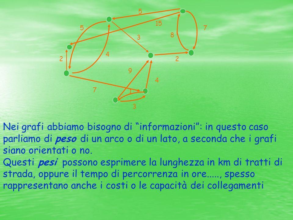 5 2 4 5 15 7 8 2 7 3 4 9 3 1 Nei grafi abbiamo bisogno di informazioni: in questo caso parliamo di peso di un arco o di un lato, a seconda che i grafi siano orientati o no.