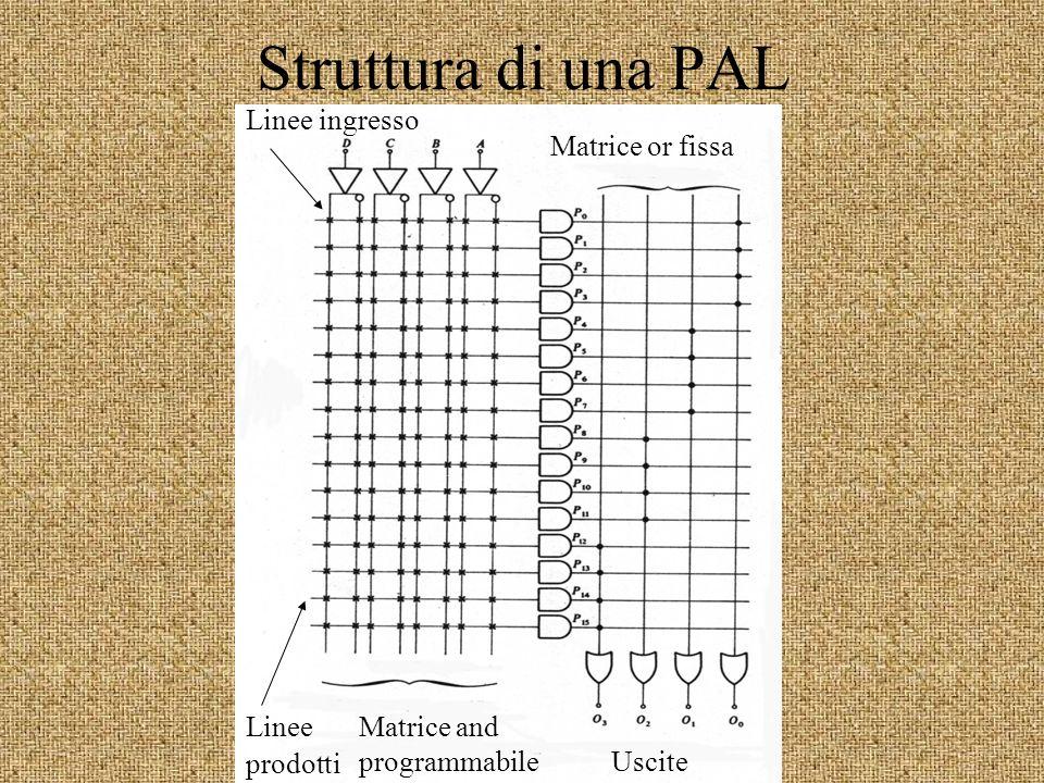 Struttura di una PAL Matrice and programmabile Matrice or fissa Linee prodotti Linee ingresso Uscite