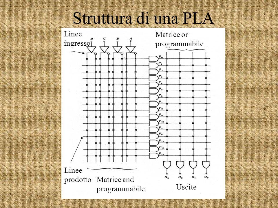 Struttura di una PLA Matrice or programmabile Matrice and programmabile Uscite Linee prodotto Linee ingresso