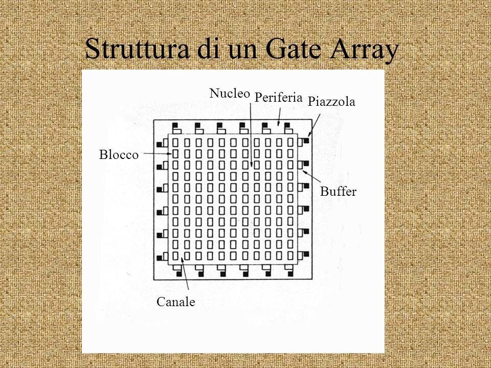 Struttura di un Gate Array Nucleo Periferia Buffer Piazzola Blocco Canale