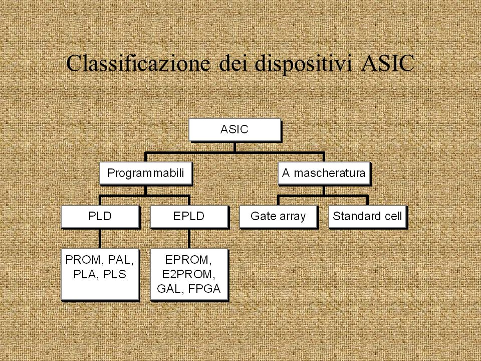 Classificazione dei dispositivi ASIC