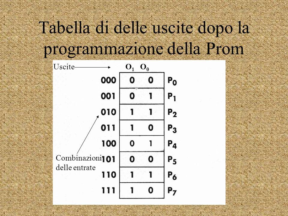 Tabella di delle uscite dopo la programmazione della Prom UsciteO 1 O 0 Combinazioni delle entrate