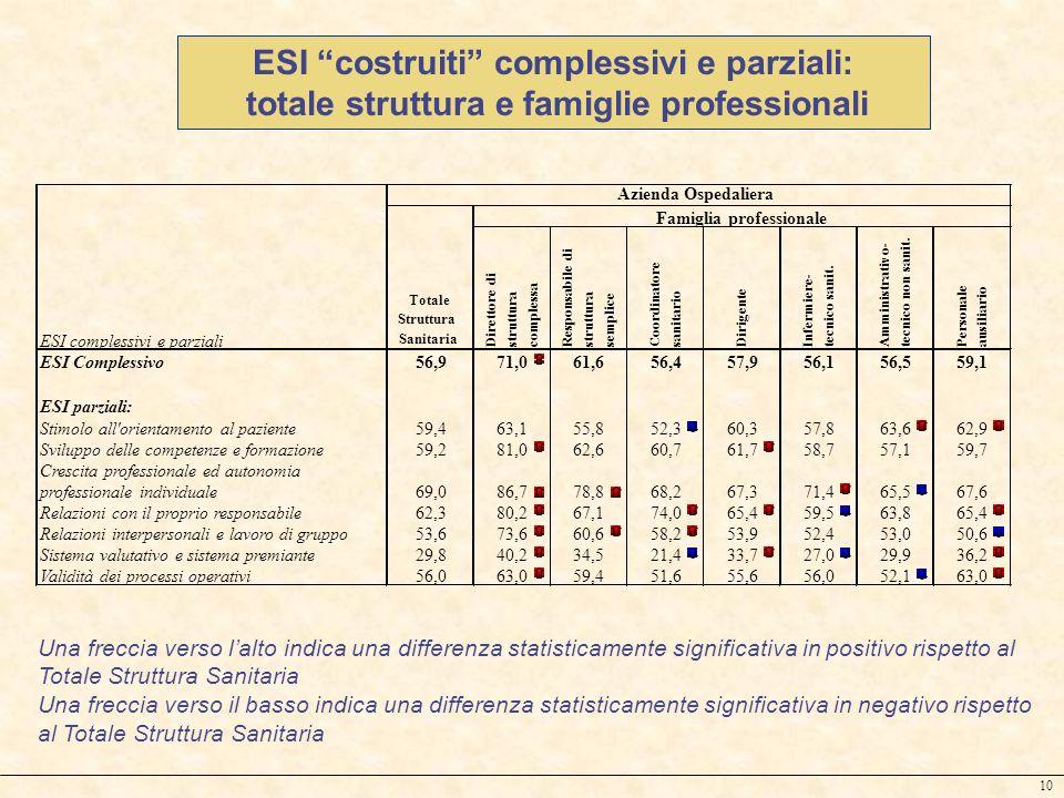 10 ESI costruiti complessivi e parziali: totale struttura e famiglie professionali Una freccia verso lalto indica una differenza statisticamente signi