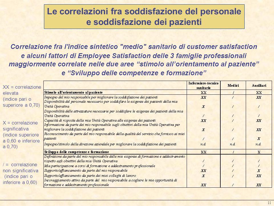 11 Le correlazioni fra soddisfazione del personale e soddisfazione dei pazienti Correlazione fra l'indice sintetico