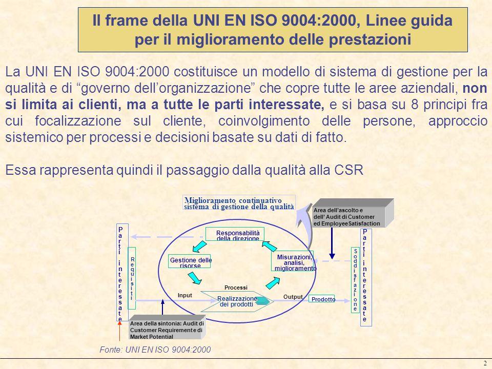 2 Il frame della UNI EN ISO 9004:2000, Linee guida per il miglioramento delle prestazioni La UNI EN ISO 9004:2000 costituisce un modello di sistema di