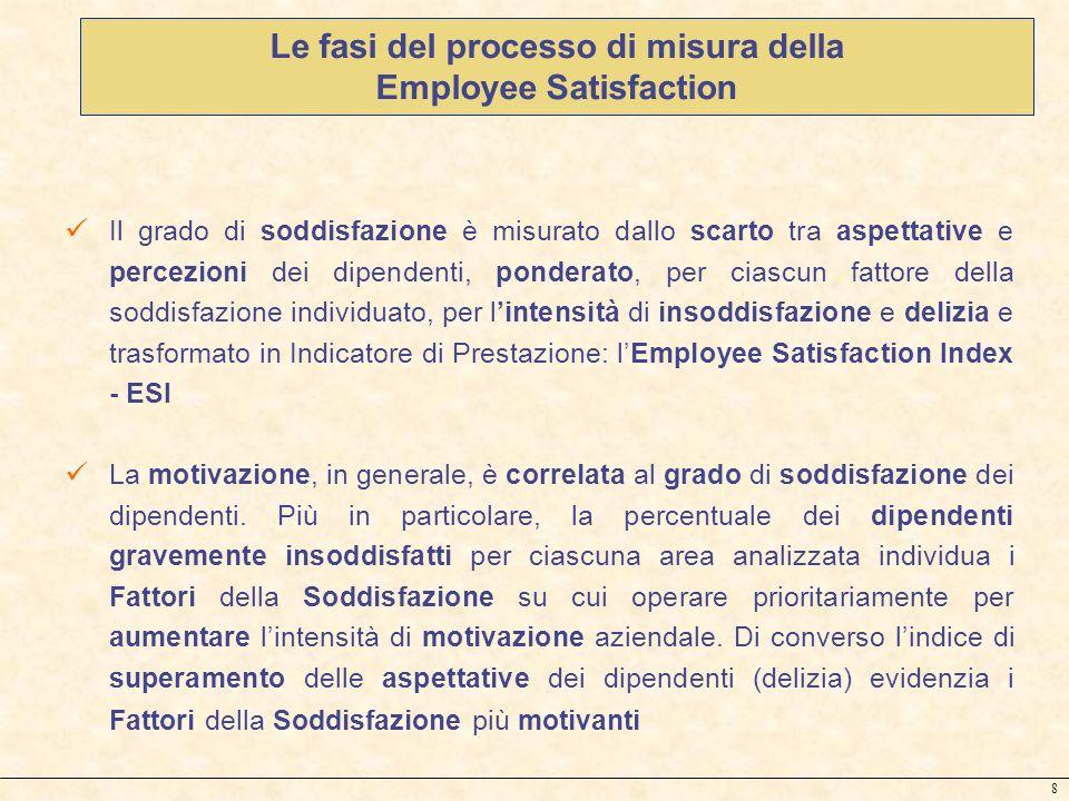 8 Il grado di soddisfazione è misurato dallo scarto tra aspettative e percezioni dei dipendenti, ponderato, per ciascun fattore della soddisfazione in